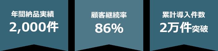 年間納品実績 2,000件、顧客継続率 86%、累計導入件数 2万件突破