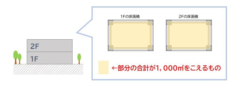 内装制限 2階建てで延べ面積が1,000平米をこえるもの