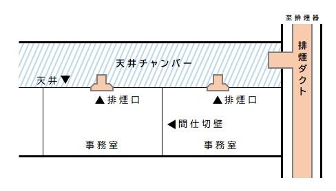 排煙設備 天井チャンバー方式